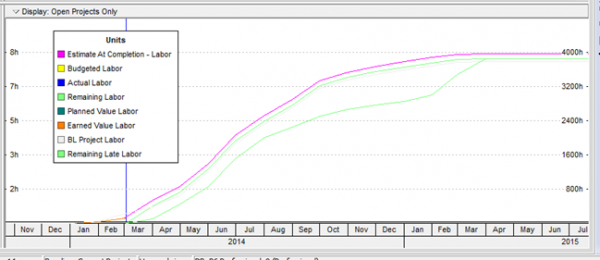 S Curves In Oracle Primavera P6 V8 3 Cdp Inc Project